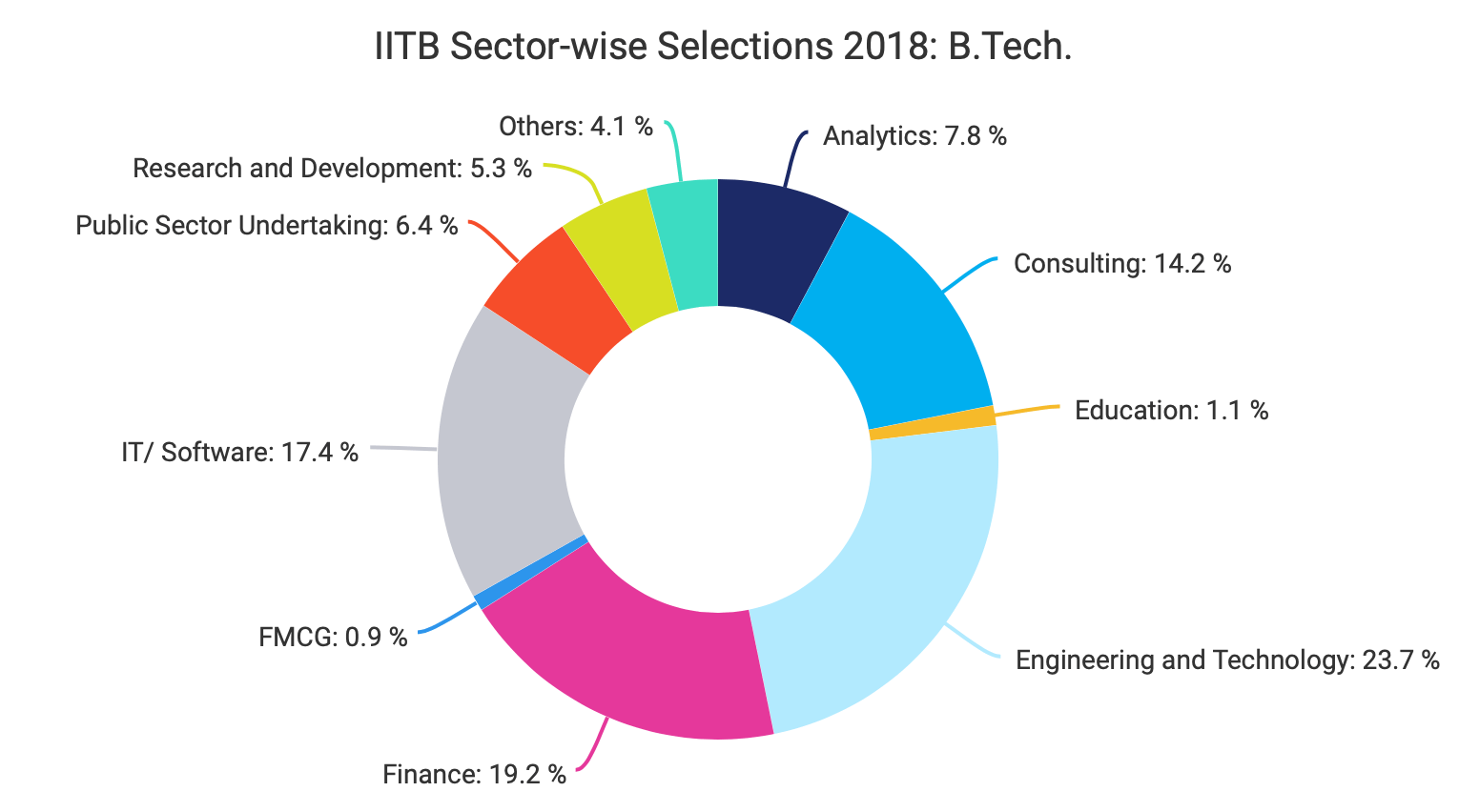 IITB B.Tech Sectorwise Selections 2018
