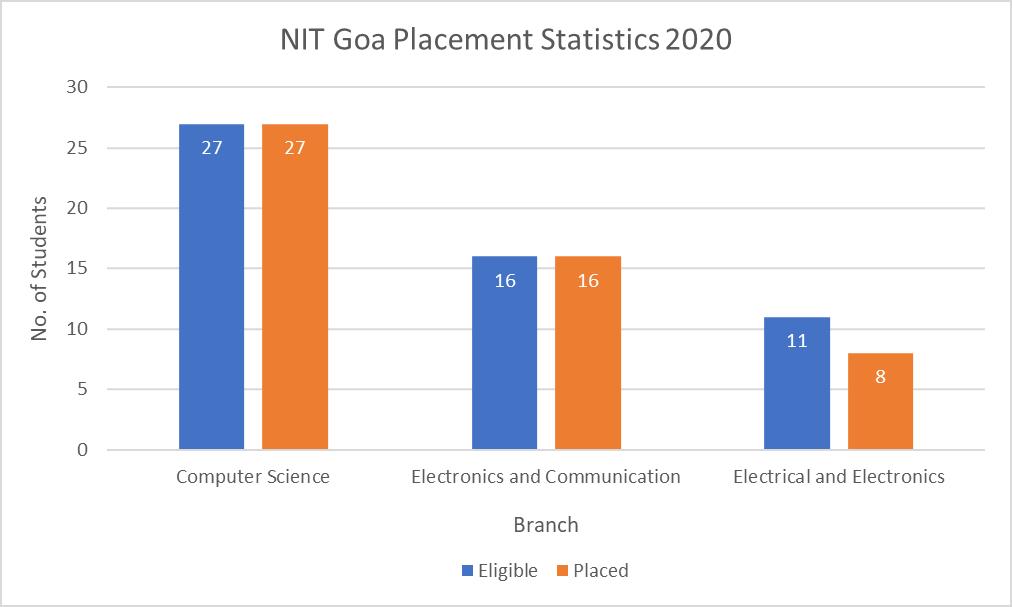 NIT Goa Placement Statistics 2020