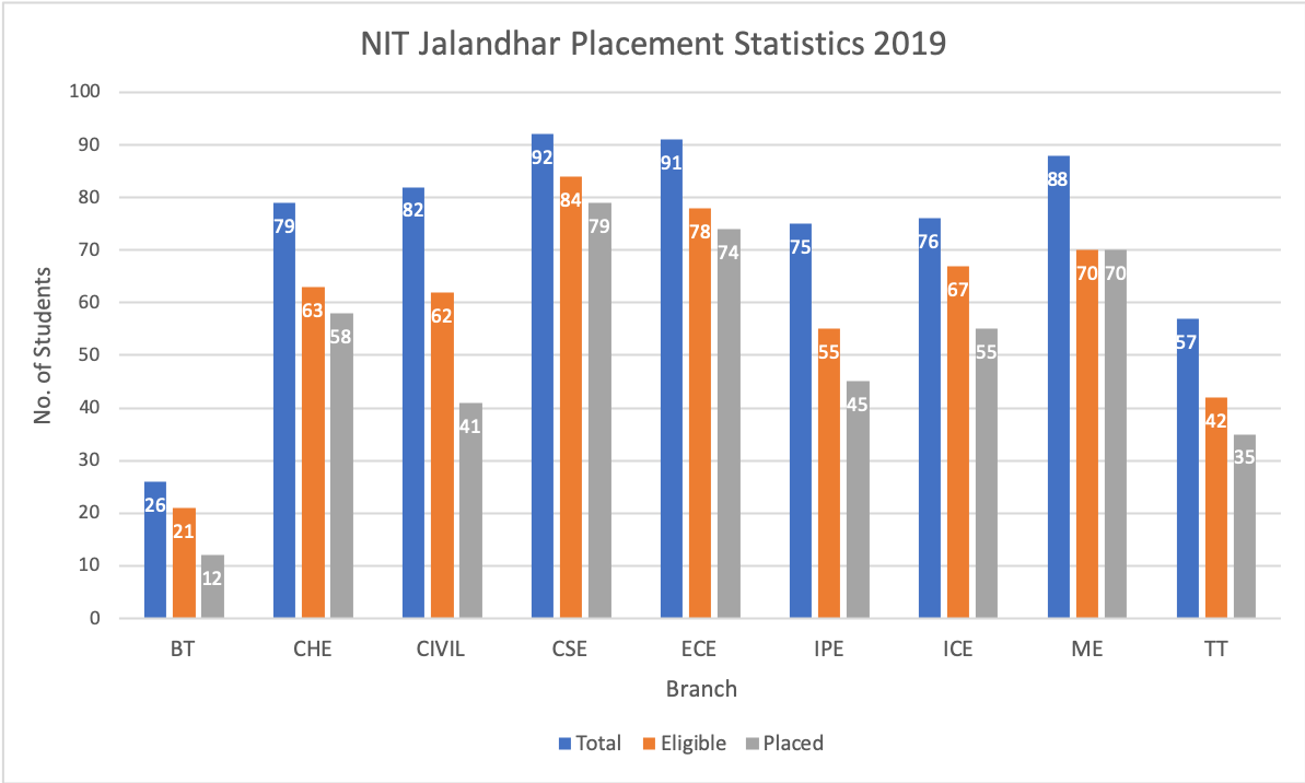 NIT Jalandhar Placement Statistics 2019