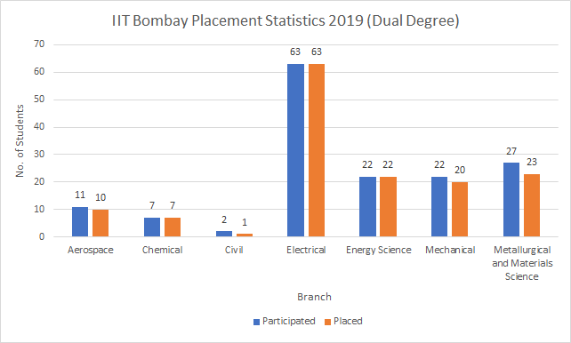 IIT Bombay Dual Degree Placement Statistics 2019