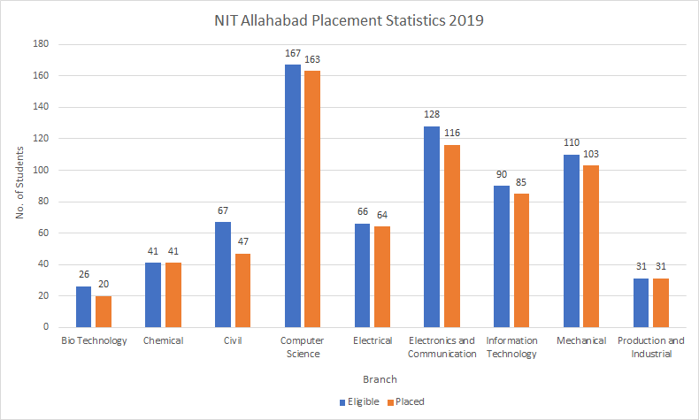 NIT Allahabad Placement Statistics 2019