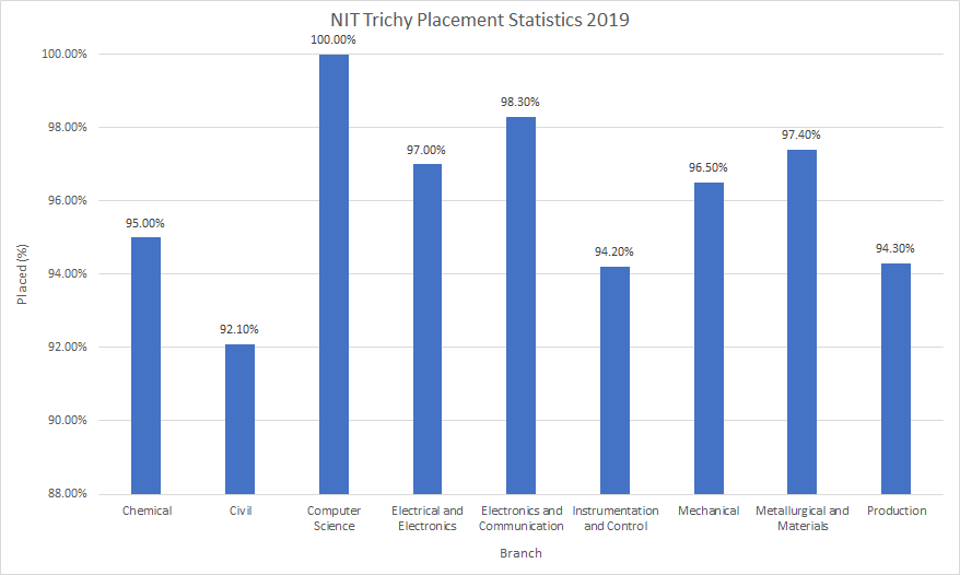 NIT Trichy Placement Statistics 2019