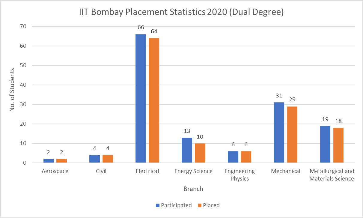 IIT Bombay Placement Statistics 2020 Dual Degree